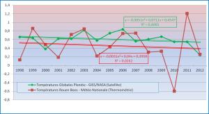 Anomalies GISSRouen_1998-2012
